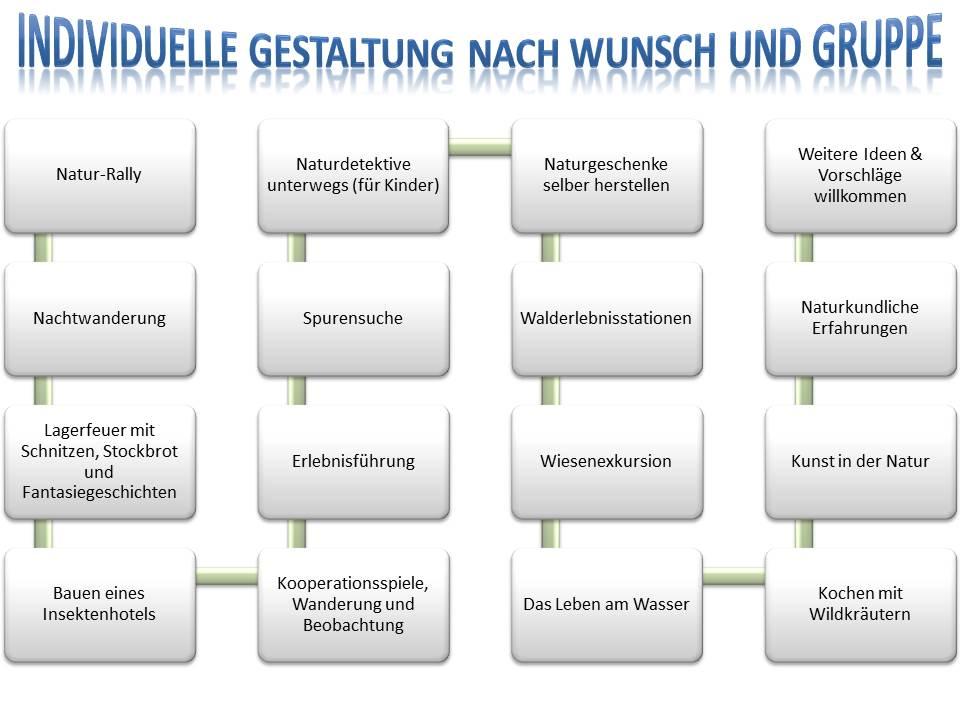 Pfadfinder, Jugendgruppen, Kindergruppen Ausflug in die Natur bei Natur reality in Lichtenfels, Franken